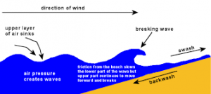 wind and wave diagram
